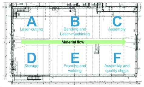 luxury warehouse layout personel profile figure 30 schematic overview of material flow and factory