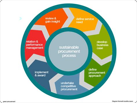 Brown Lounge by Green Sustainable Procurement Process