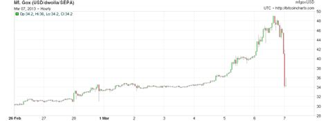 Bitcoin Crash | bitcoin crashes plunges from 49 to 34 in one day