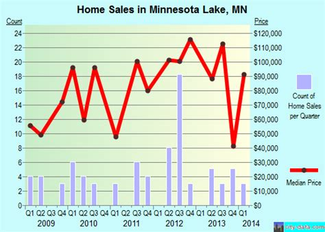 minnesota lake minnesota mn 56068 profile population