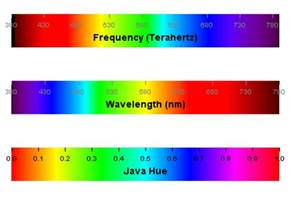 wavelength color color spectrum software color spectrum multi