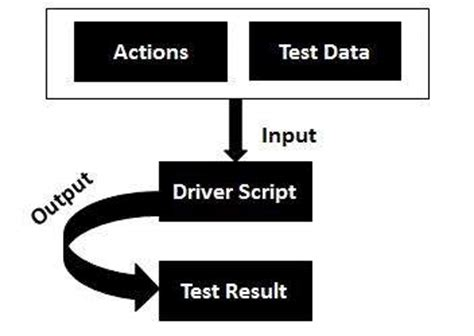 tutorialspoint uft uft automation framework software testing big data