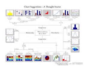andrew abela s chart chooser michael sandberg s data