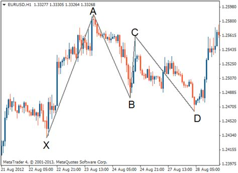 meaning pattern of trade gartley pattern gartely pattern forex trading strategy