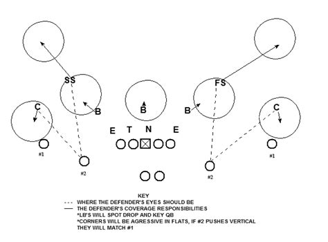 cover 2 defense diagram cover 4 defense for linebackers wiring diagrams wiring