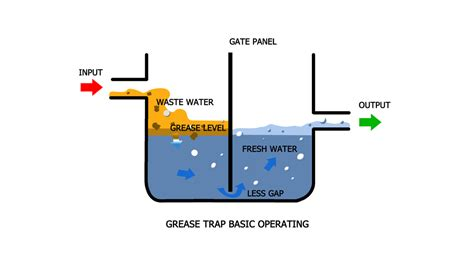 How To Clean Smelly Sink Drain by Definition Of A Greasetrap Costs And Advice Euro