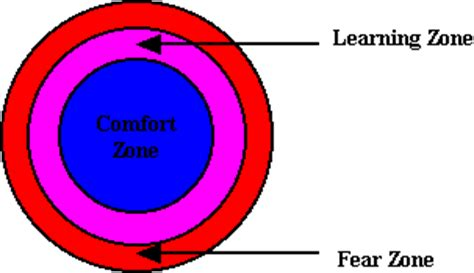 comfort zone definition growing a team