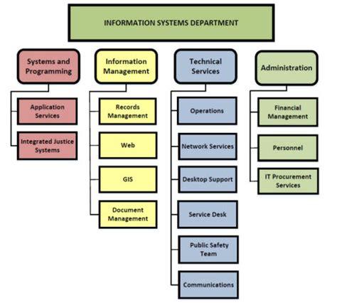 department organizational chart information systems department organization chart