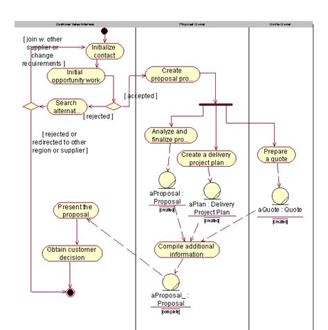 activity diagram vs flowchart activity diagram vs flowchart create a flowchart