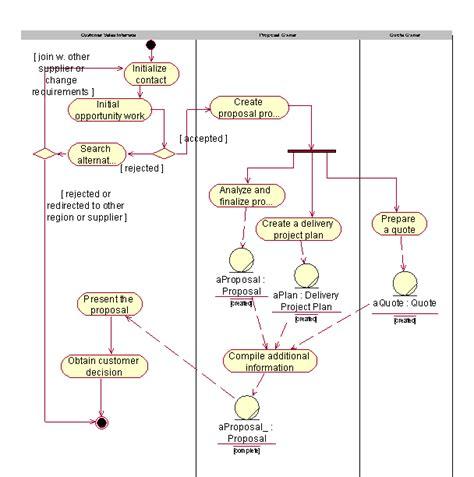 activity diagram activity diagram unmasa dalha