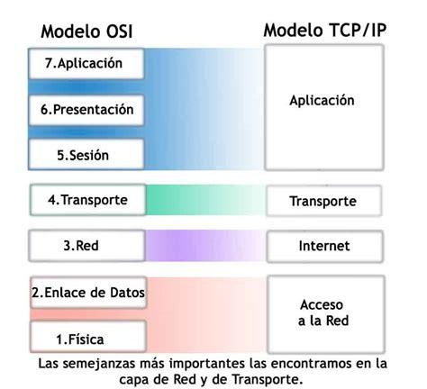 modelo osi capas de modelo osi las 7 capas