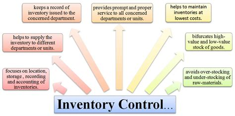 controlling definition what is inventory control definition meaning achievement