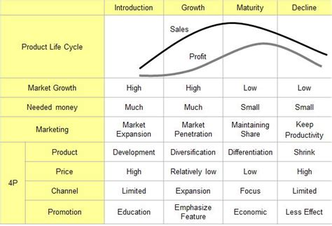 Mba Plc by N S Spirit Plc Product Cycle