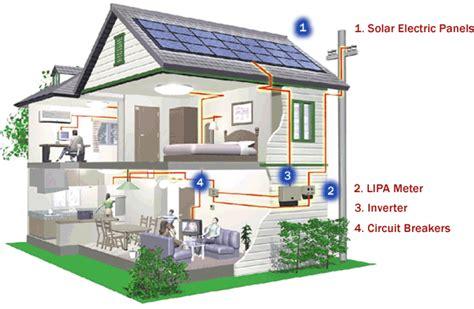 Solar Panel Untuk Rumah Tangga menghitung biaya pemasangan listrik tenaga surya untuk