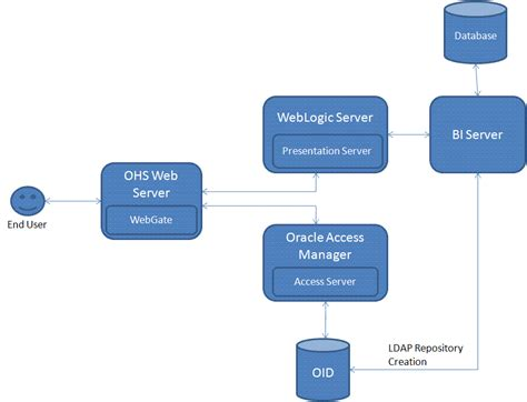 obiee architecture diagram oracle access manager integration with bi dashboards
