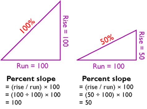 9. slope