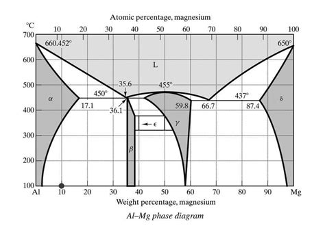 al mg phase diagram 7 best images of magnesium phase diagram lead magnesium
