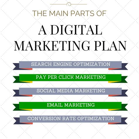 sections of a marketing plan how to get more customers by using a digital marketing plan