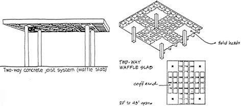 sketchbook itu apa 2 answers what is the difference between waffle slabs