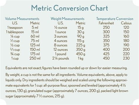 Baking Soda U S A Pharmacy Grade 500 Gr 76 best images about conversion measurement charts on