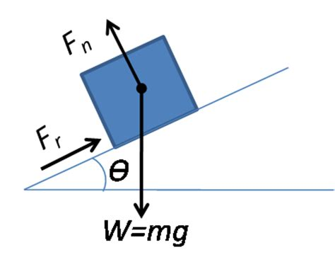 define resistance box types of forces gravitational electric frictional viscous drag and upthrust physics reference