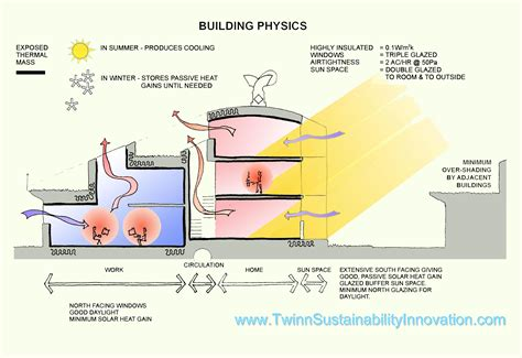 building physics heat air and moisture fundamentals and engineering methods with exles and exercises building physics and applied building physics books bedzed building physics twinn