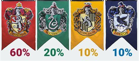 test harry potter casa 161 descubre cu 225 l es tu porcentaje de cada casa de hogwarts