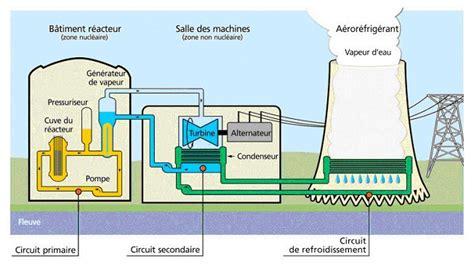 diagramme de fonctionnement d une centrale hydroélectrique 2 le fonctionnement d une cen