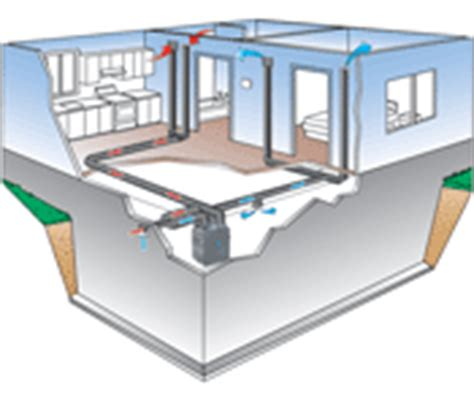 how venmar home air exchange systems work to provide clean air