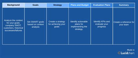 sales and marketing plan template how to create a marketing plan template you ll actually