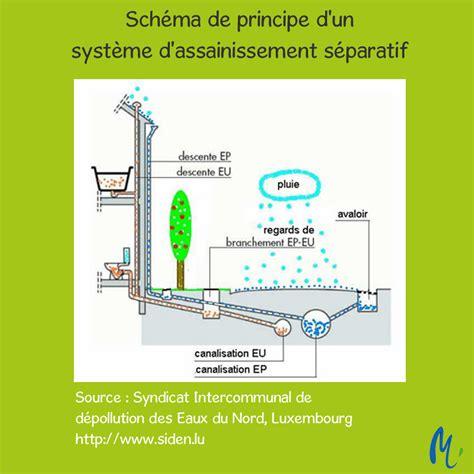 Descente D Eau Pluviale 4935 by M 233 Li M 233 Lo D 233 M 234 Lons Les Fils De L Eau
