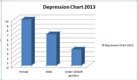 7 Things About Postpartum Depression You Must by Depression Chart 2013