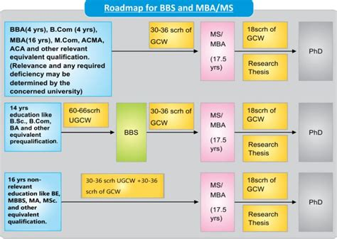 Credit Hours In Mba by Business Education Roadmap Nbeac