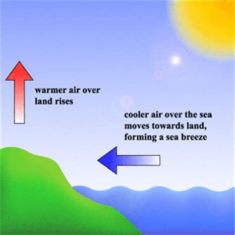 diagram of sea and land heat heat transfer convection page 4