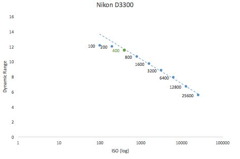 best iso values for nikon cameras | dslr astrophotography