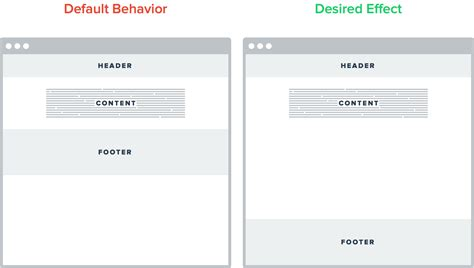 css layout bottom footer responsive flexible height sticky footers in css galen