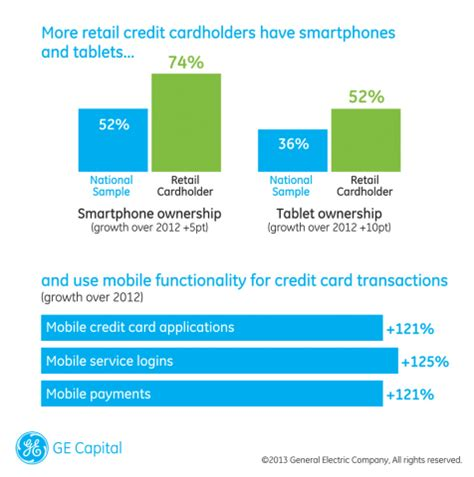 ge capital one bank ge capital retail bank study reveals rise of the omni