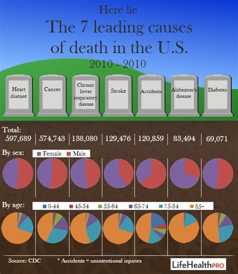 Tops Leading Unhealthy Lives by 7 Leading Causes Of In The U S Infographic