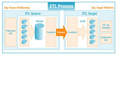etl testing workflow process dianaguiarid2126 licensed for non commercial use only