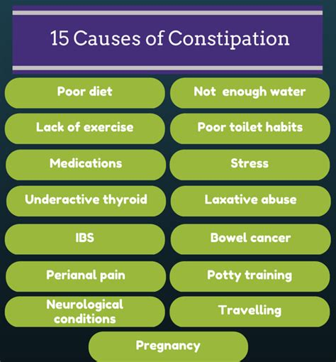 constipation symptoms 15 causes of constipation