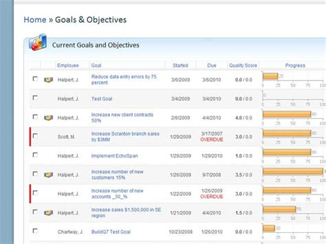 360 Assessments: Employee Goal Management Tools   EchoSpan