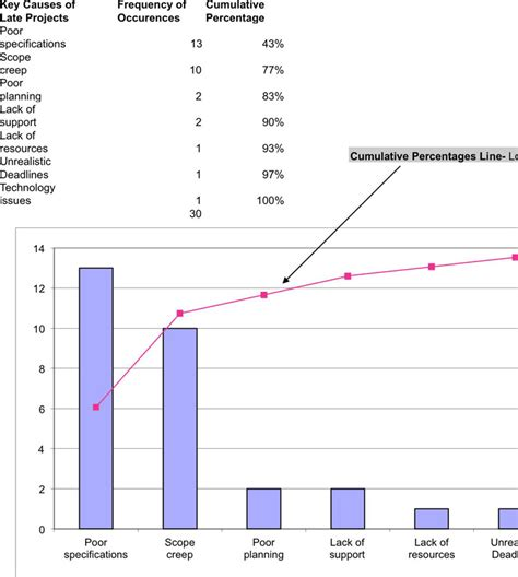 pareto analysis in excel template pareto chart free premium templates forms