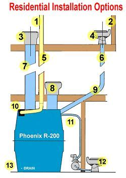 Composting Toilet Cing by 8 Best Treatment Plants Images On Pinterest Sewage
