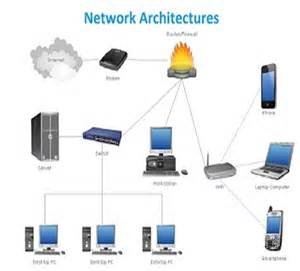 Computer Network Architect by Network Architecture Assignment Help Computer Network Assignment Help