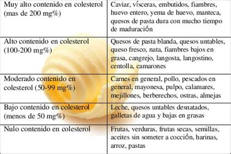 los alimentos agrupados segun su nivel de colesterol