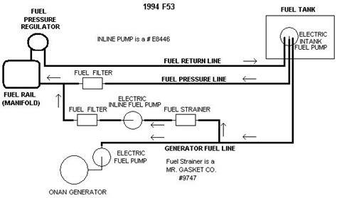 winnebago fuel line diagram winnebago free engine image