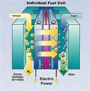Fuel Cell Electric Vehicles Pdf Bbn73energyproduction Hydrogen Cell Power