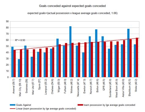 epl expected goals 2011 12 epl season review possession part 3g expected