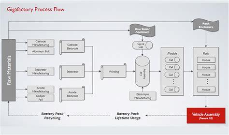 Tesla Hiring Process Tesla Using Social Media To Maximize Their Supply Chain