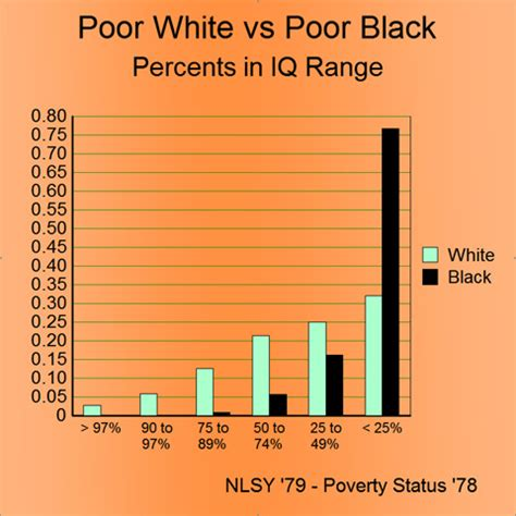 national study: whites losing economically | national vanguard